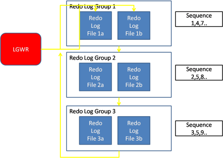 Oracle Redo Log Architecture